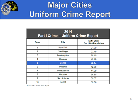 fbi uniform crime report About the uniform crime reporting program the fbi's uniform crime reporting (ucr) program is a nationwide, cooperative statistical effort of nearly 18,000 city, university and college, county, state, tribal, and federal law enforcement agencies voluntarily reporting data on crimes brought to their attention.